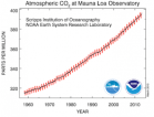 An Inevitable Headline in 2014 — 'Planet's CO2 Level Reaches 400 ppm for First Time in Human Existence'